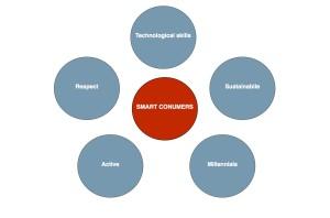 smart-consumers-rysunek